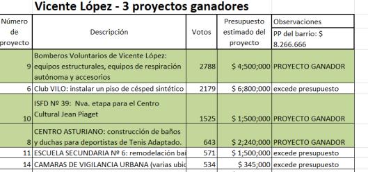 ganadores presupuesto 2019.png